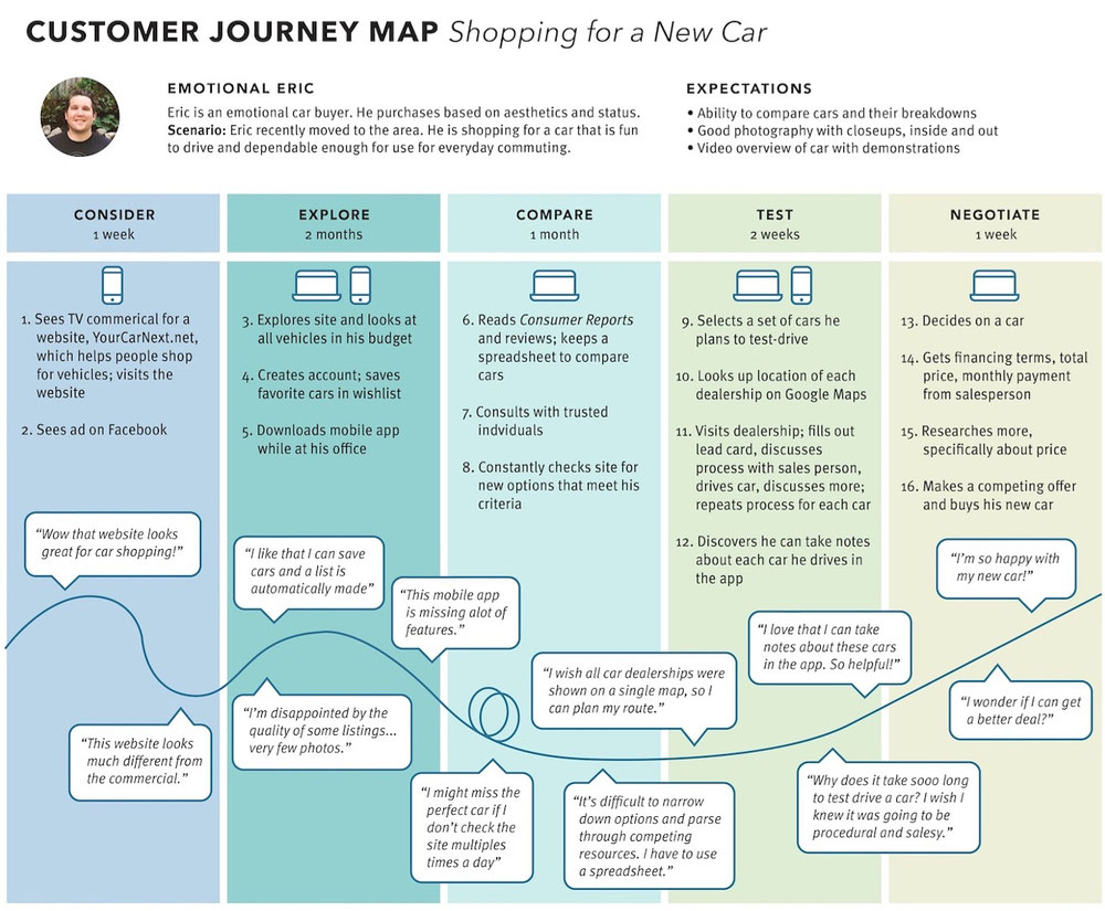 Customer Journey - Shopping for a NEW car