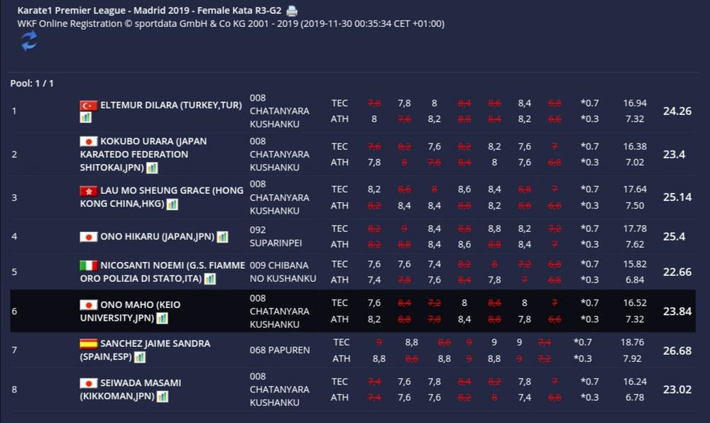 2019/11/29KARATE 1プレミアリーグ・マドリード2回戦グループ2位