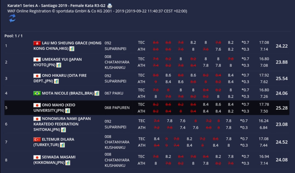 2019/9/21KARATE 1シリーズAサンティアゴ 3次予選 グループ2位 3位決定戦進出