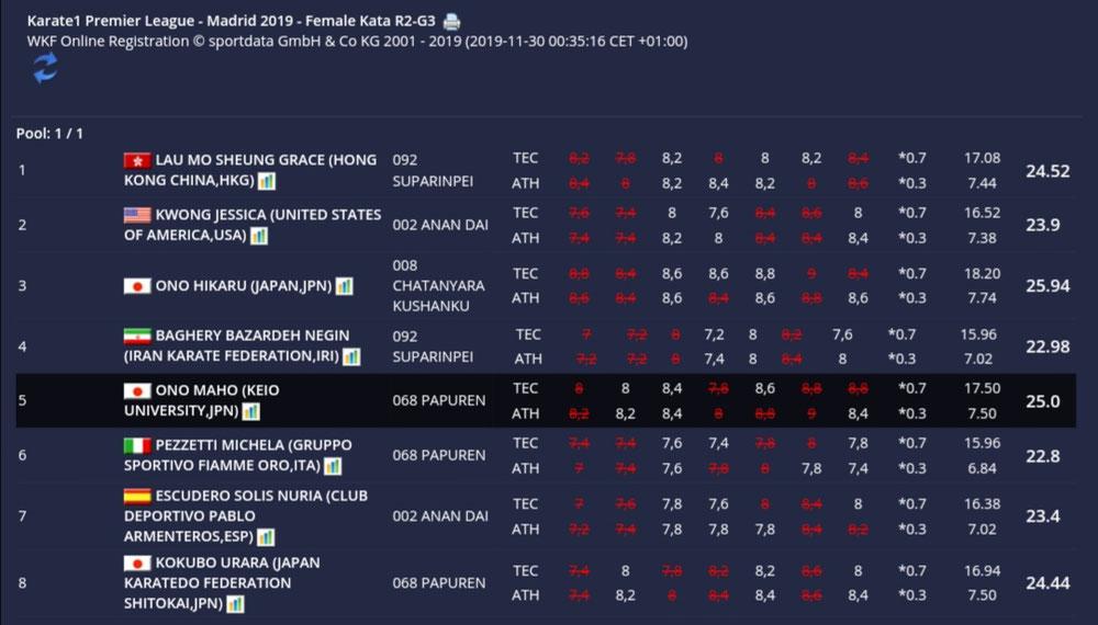 2019/11/29KARATE 1プレミアリーグ・マドリード準決勝グループ5位 女子個人形 9位