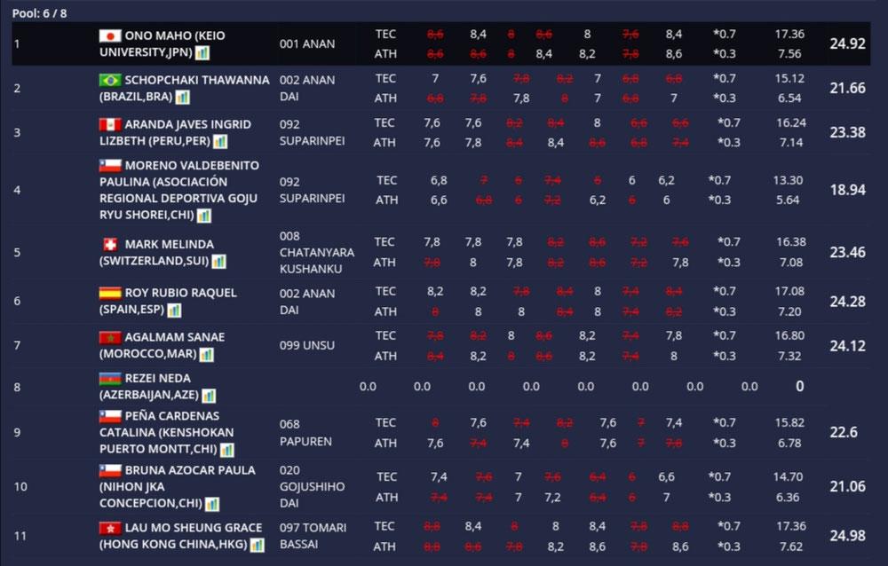 2019/9/21KARATE 1シリーズAサンティアゴ 1次予選グループ2位