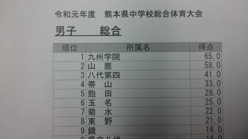 f20327528db お知らせ - 熊本県中学校体育連盟