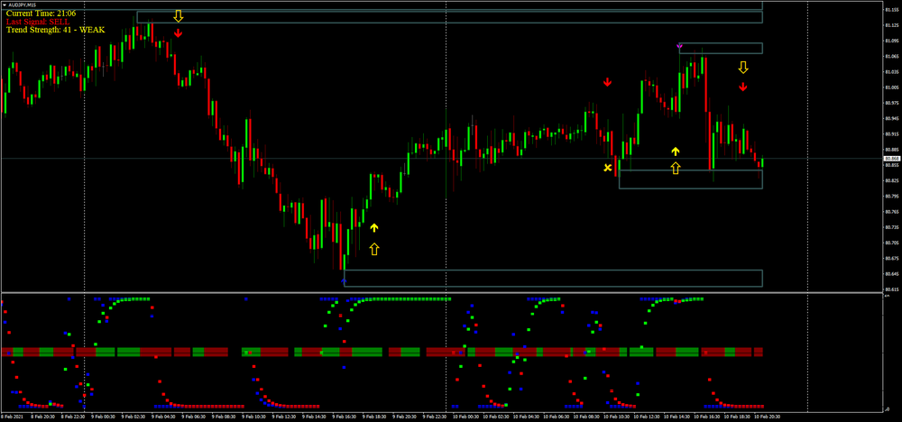 Trend Arrow  Strategy. Make 50 pips a day.