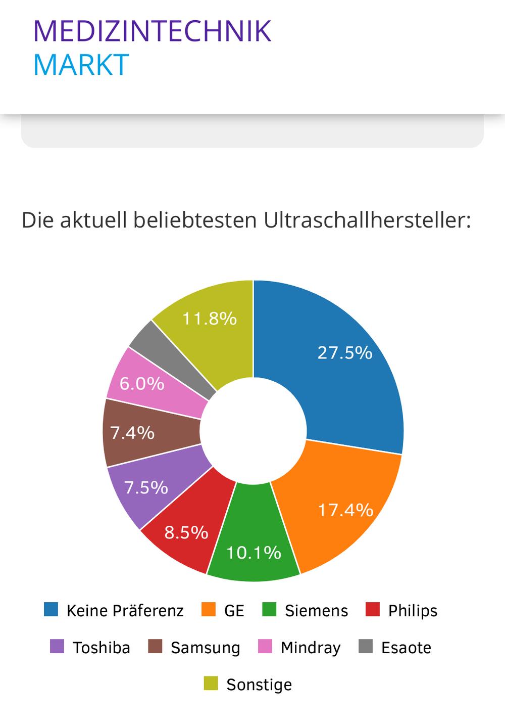 Die beliebtesten Ultraschallhersteller (Quelle: www.medizintechnikmarkt.de)