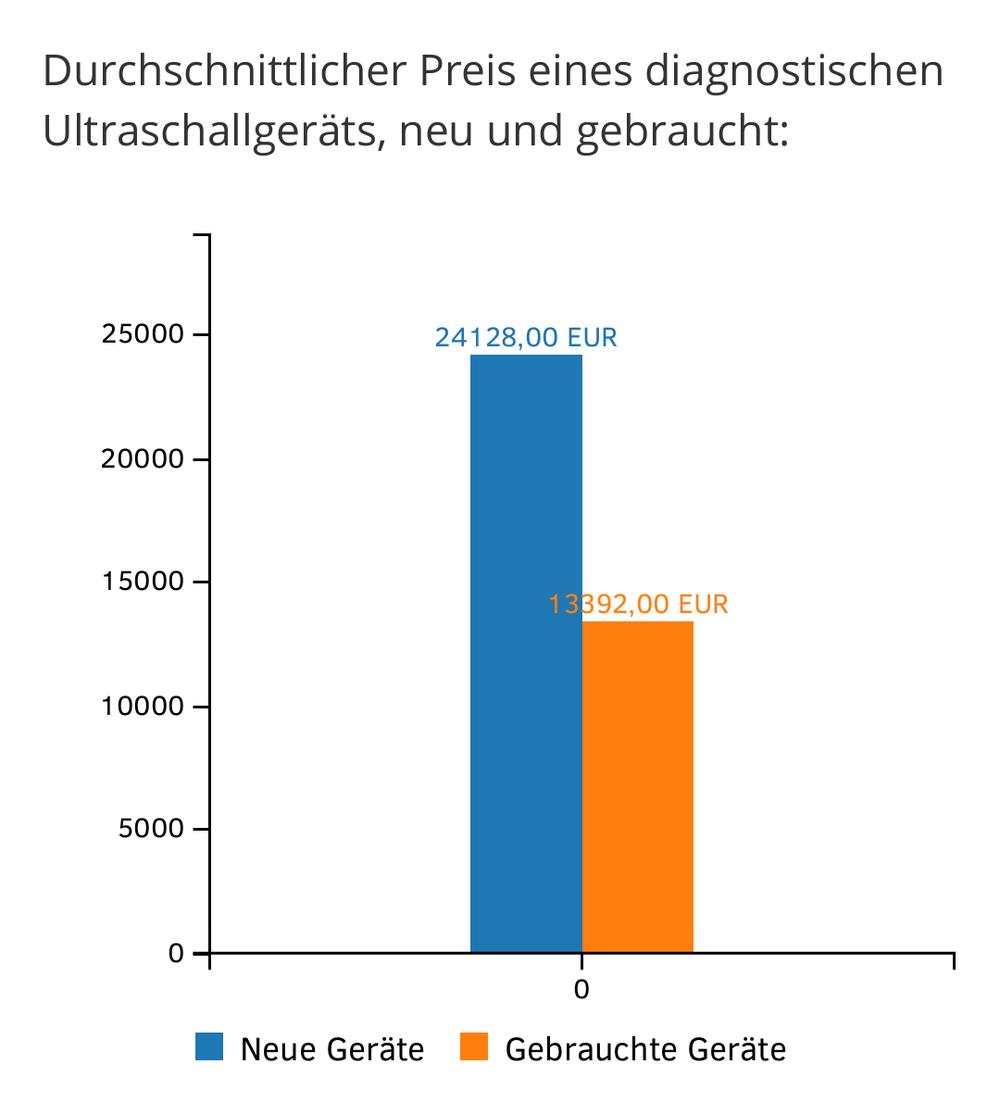 Preis Ultraschall (Quelle: www.medizintechnikmarkt.de)