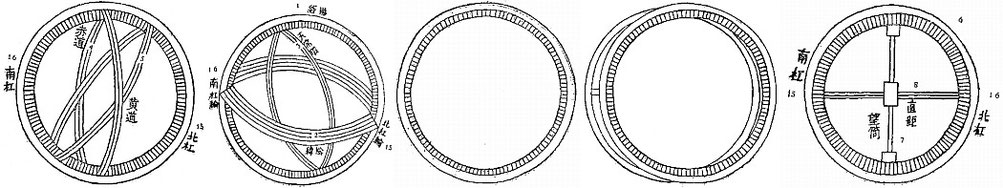 De gauche à droite : Instrument des six points cardinaux — Instrument des trois ordonnateurs du temps — Le Cercle simple de l'équateur (sphère de Sou Song) — Le Cercle double de l'écliptique (sphère de Sou Song) — Instrument des quatre déplacements.