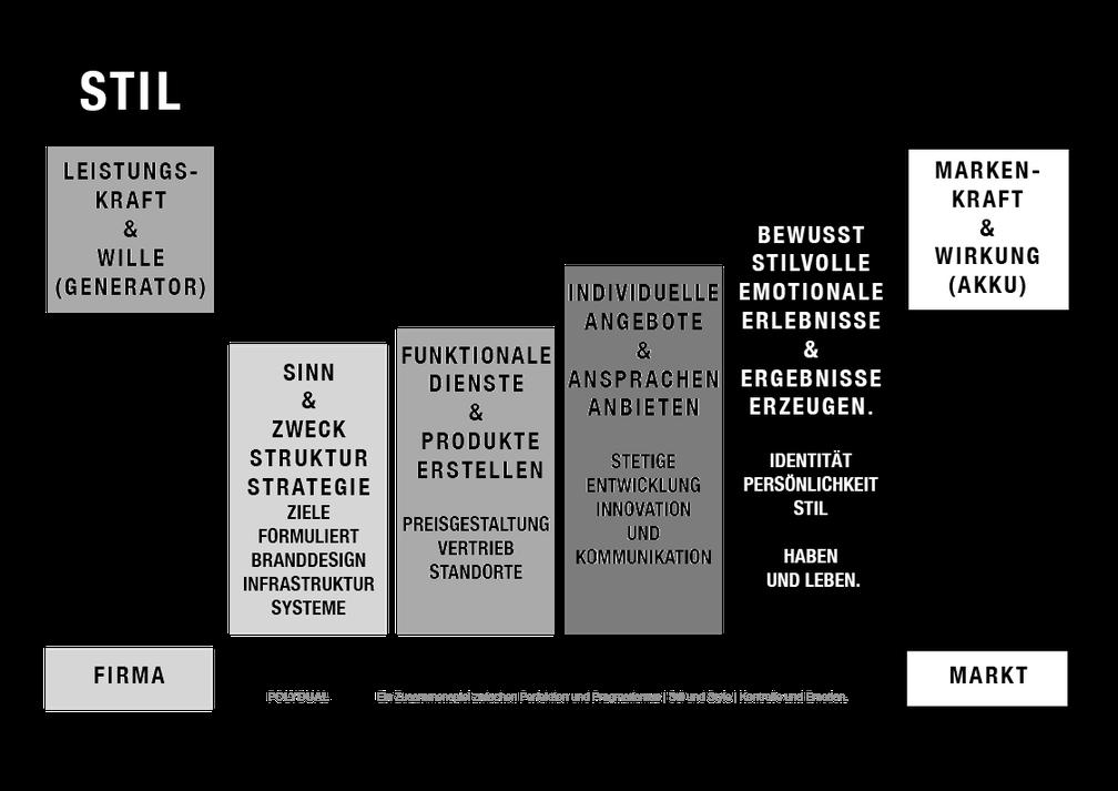 Darstellung von der integrierten Brandmanagement und Designführung innerhalb der Unternehmensstrategien.