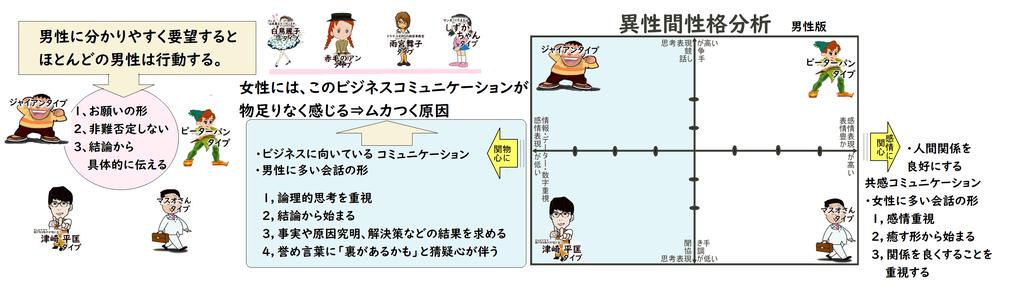 男性コミュニケーションの特徴 by夫婦円満コンサルタントr 中村はるみ