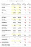Excel Vorlage: Konditionsmanagement Einkauf / Lieferanten