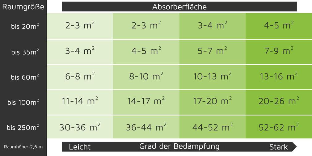 Die notwendige Absorptionsfläche zur Optimierung der Raumakustik in Abhängigkeit der Raumgröße.