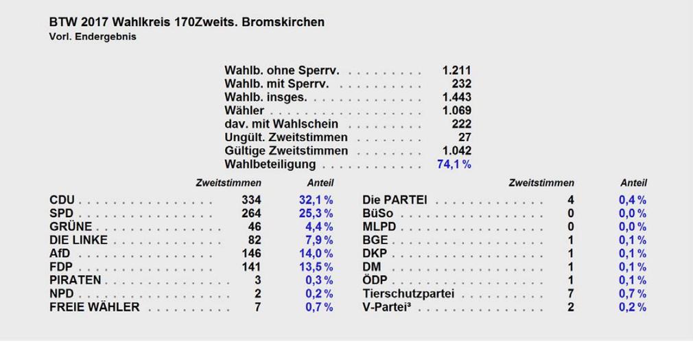 Ergebnis Zweitstimmen Bromskirchen