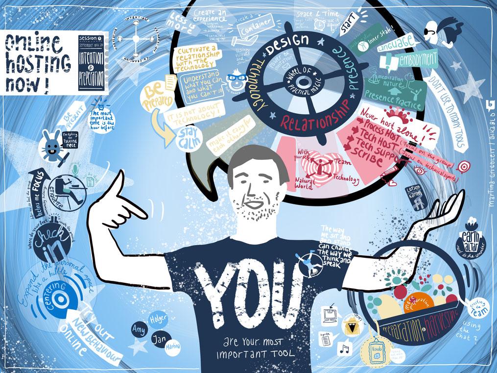 Remote Graphic Recording für die Kommunikationslotsen / #onlinehostingnow / im Auftrag von bikablo