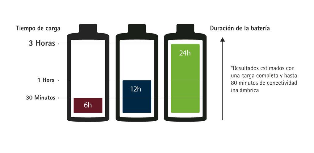 Los audífonos Phoank B-R ion litio tienen una autonomía de 24 horas con una carga de 3 horas, y si sólo dispones de media hora, tendrás para 6 horas de funcionamiento.