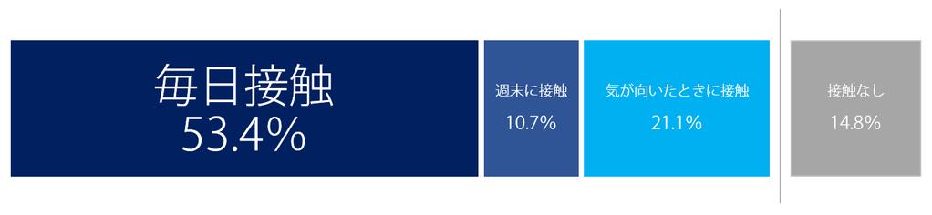 折込広告への接触状況は毎日接触53.4%週末に接触10.7%気が向いたときに接触21.1%接触なし14.8%