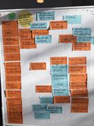 Brainstorming Workshop