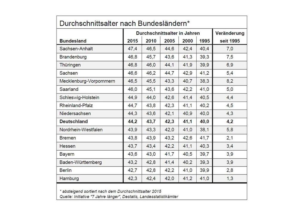 Sachsen Anhalt Hat Die älteste Bevölkerung Salzlandmagazin