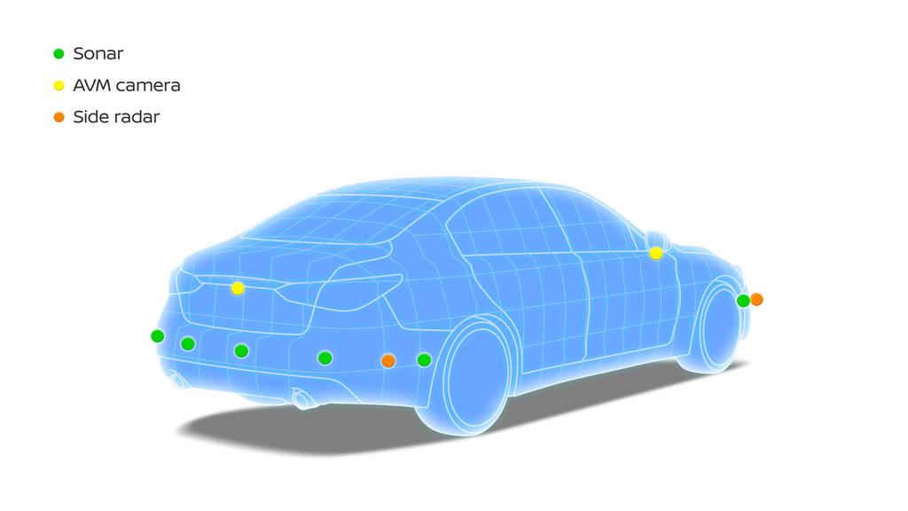 Système Nissan ProPILOT 2.0 2019