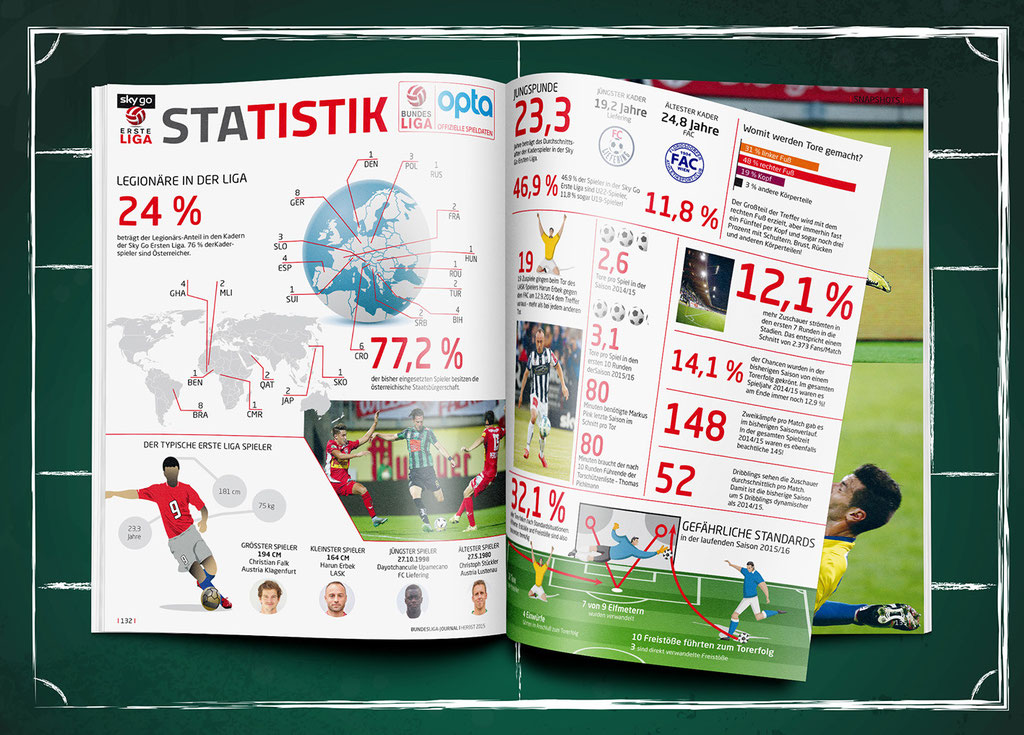 Bundesliga Journal – Herbstausgabe 2015 – Statistik