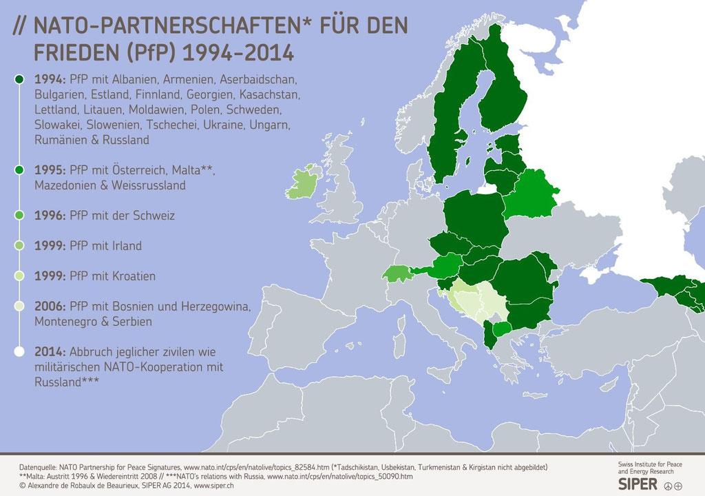 NATO-Partnerschaften für den Frieden 1994-2014