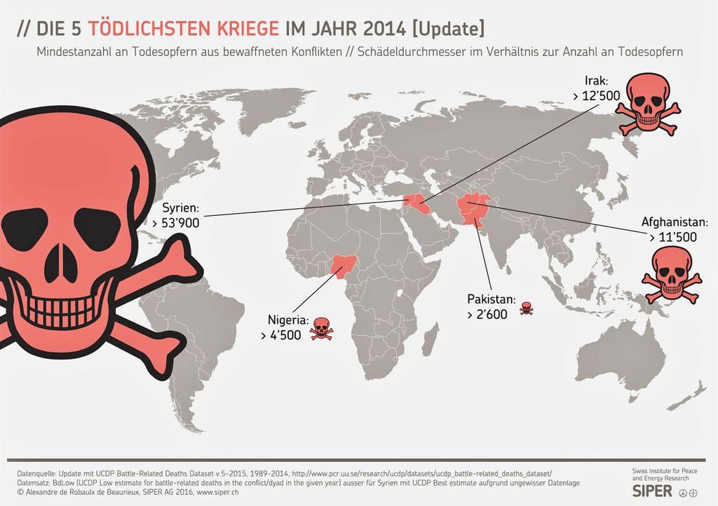 Die 5 tödlichsten Kriege im Jahr 2014