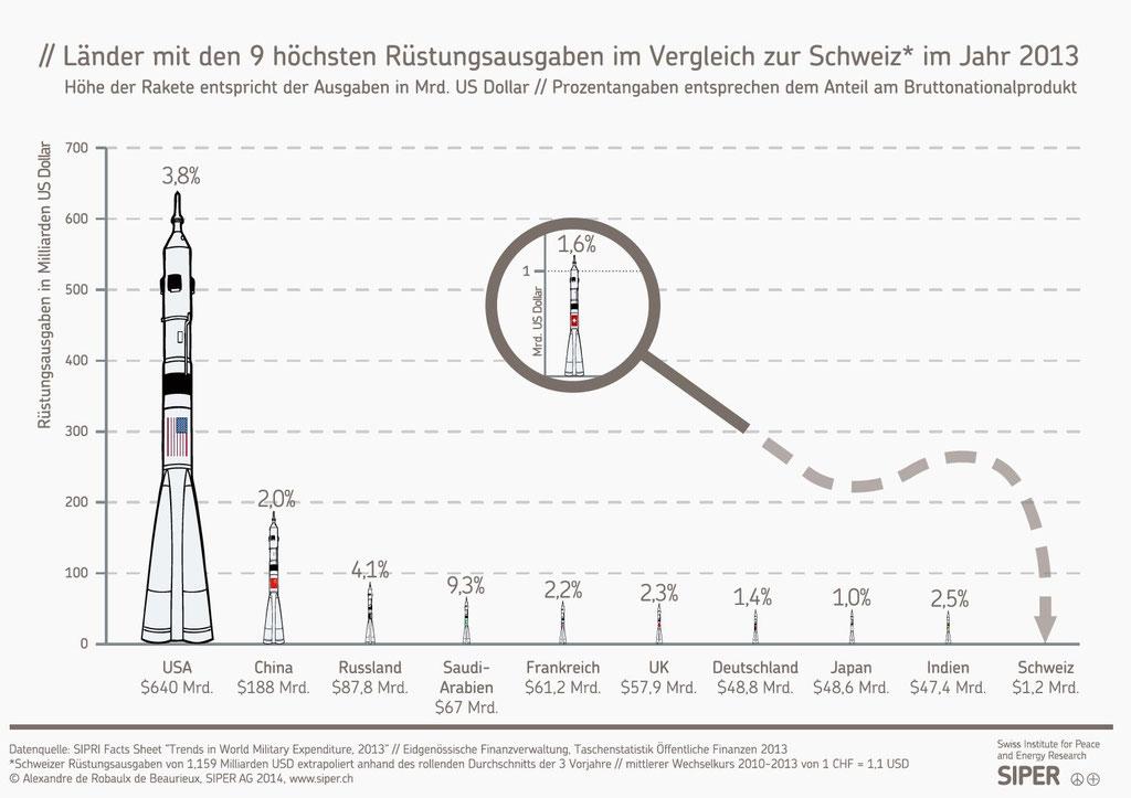 Länder mit den 9 höchsten Rüstungsausgaben im Vergleich zur Schweiz im Jahr 2013