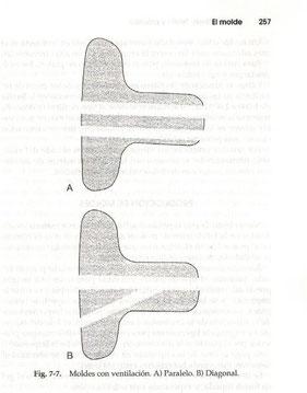 Venting en paralelo y diagonal.