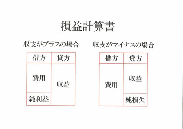 損益計算書のイメージ