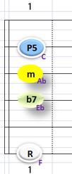 Ⅳm7:②~④+⑥弦フォーム