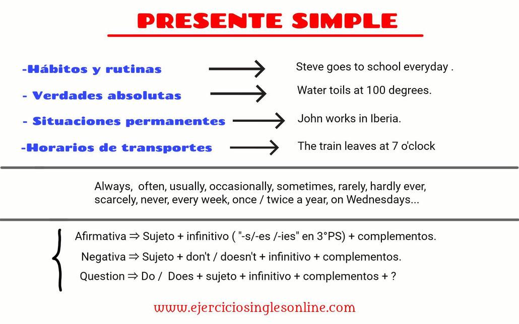 Formación presente simple en inglés.