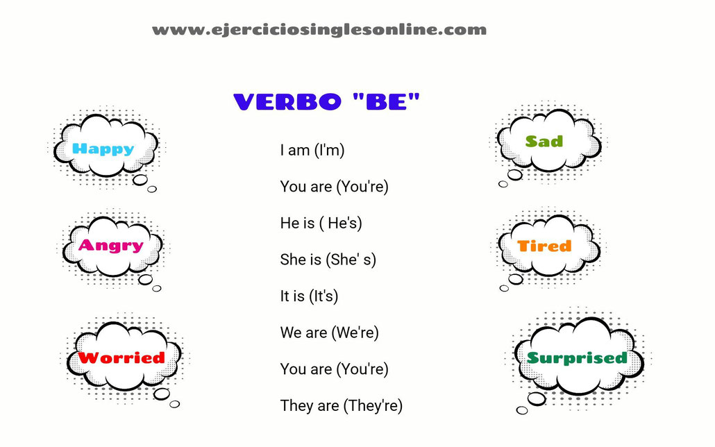 Conjugación verbo to be en inglés.