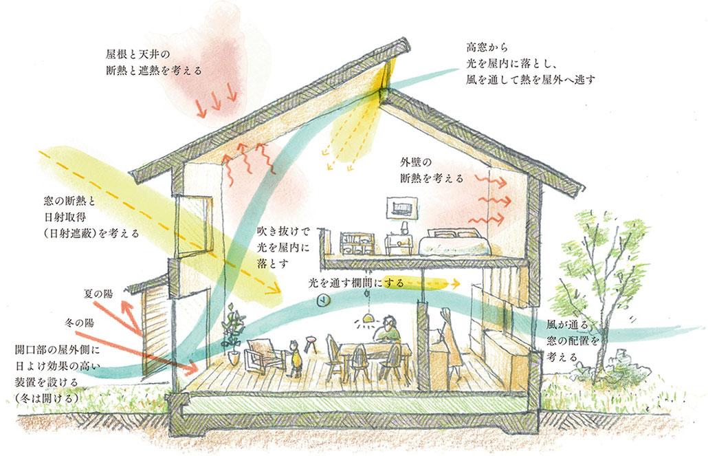 写真参照元:https://omsolar.jp/house/passiv_design_house.html