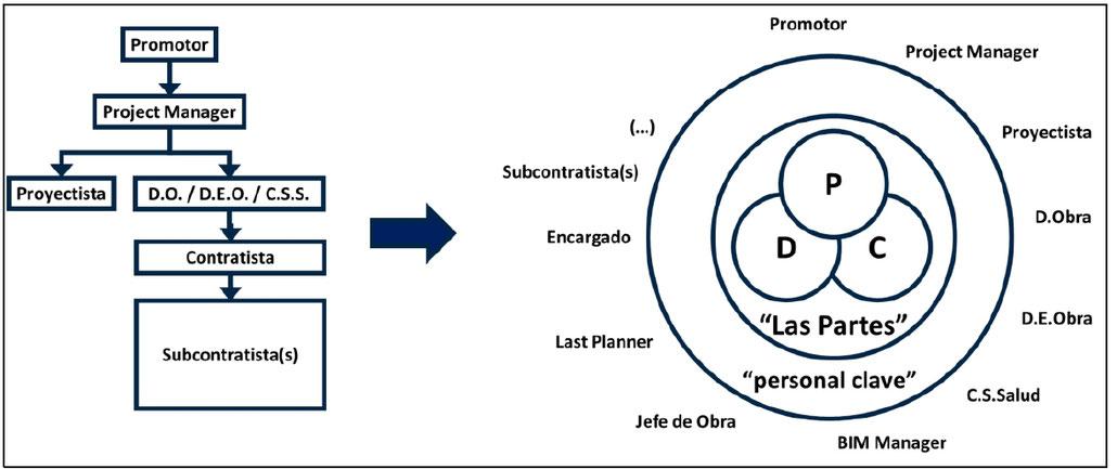 Figura 1. Principales diferencias en la organización de un proyecto desarrollado bajo metodología IPD