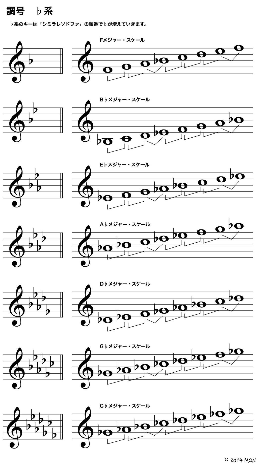 ♭系のキー