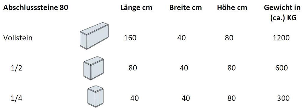 Betonblocksteine - Abschlusssteine 80cm