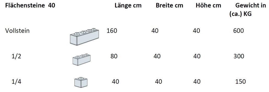 Betonblocksteine - Flächensteine 40cm