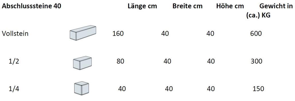 Betonblocksteine - Abschlusssteine 40cm