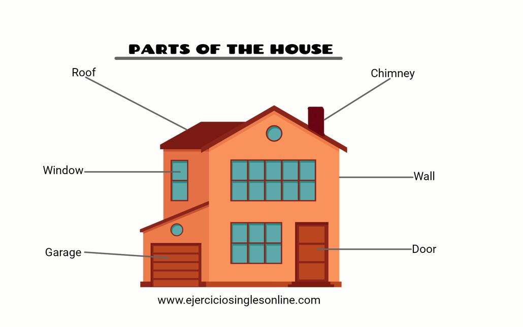 Partes de la casa en inglés.
