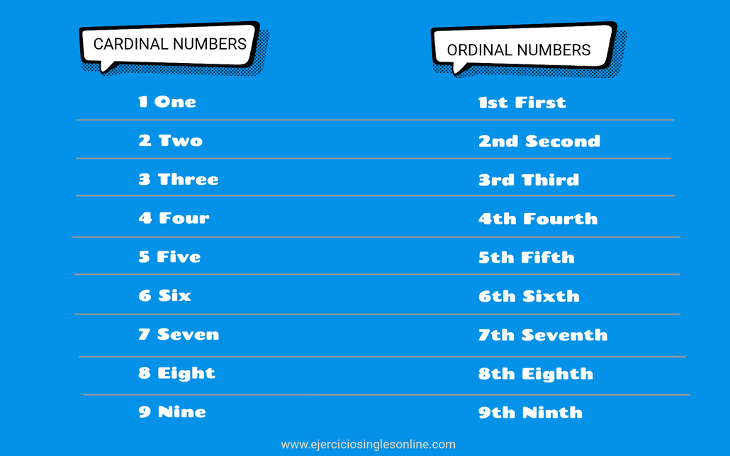 Los números en inglés - Ejercicios inglés online