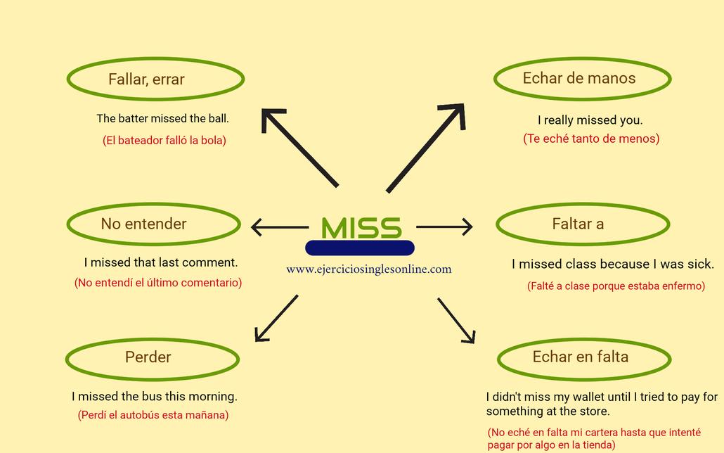 Significados del verbo miss en inglés.