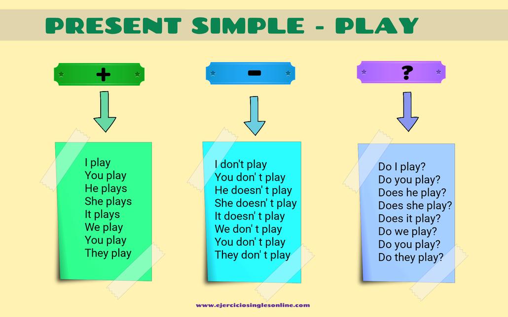 conjugación play en inglés presente simple en afirmativa, negativa e interrogativa.
