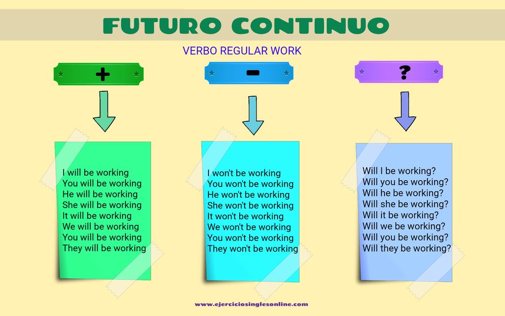 Conjugación futuro continuo inglés del verbo work.