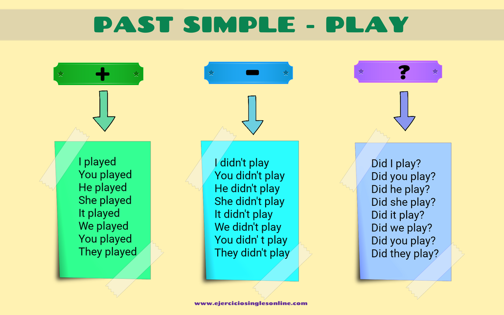 """Conjugación pasado simple verbo """"play"""" en inglés."""
