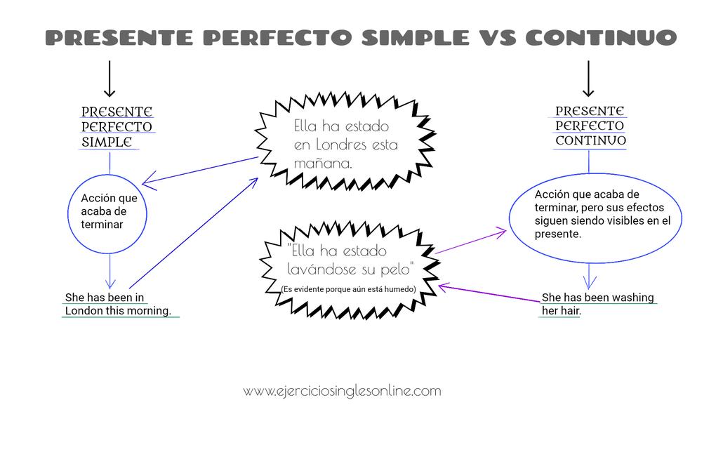Diferencia entre el presente perfecto simple y continuo en inglés.