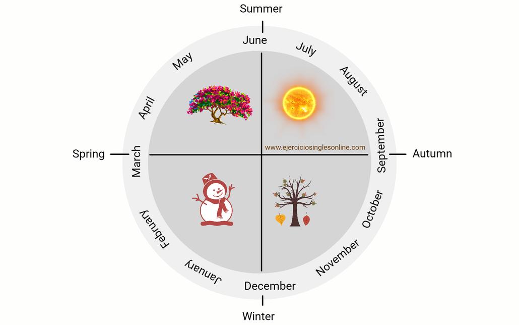 meses y estaciones del año en inglés.