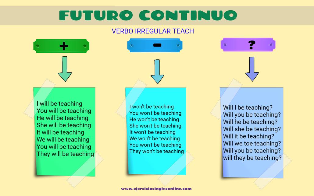 Conjugación futuro continuo inglés del verbo teach.