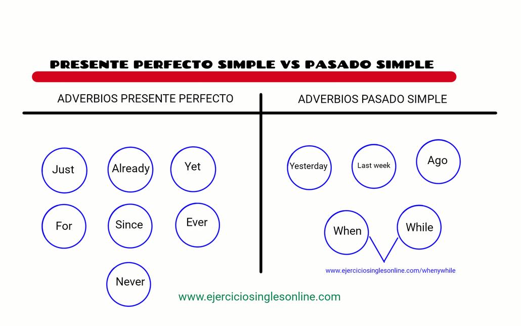 Diferencia entre presente perfecto y pasado simple en inglés.
