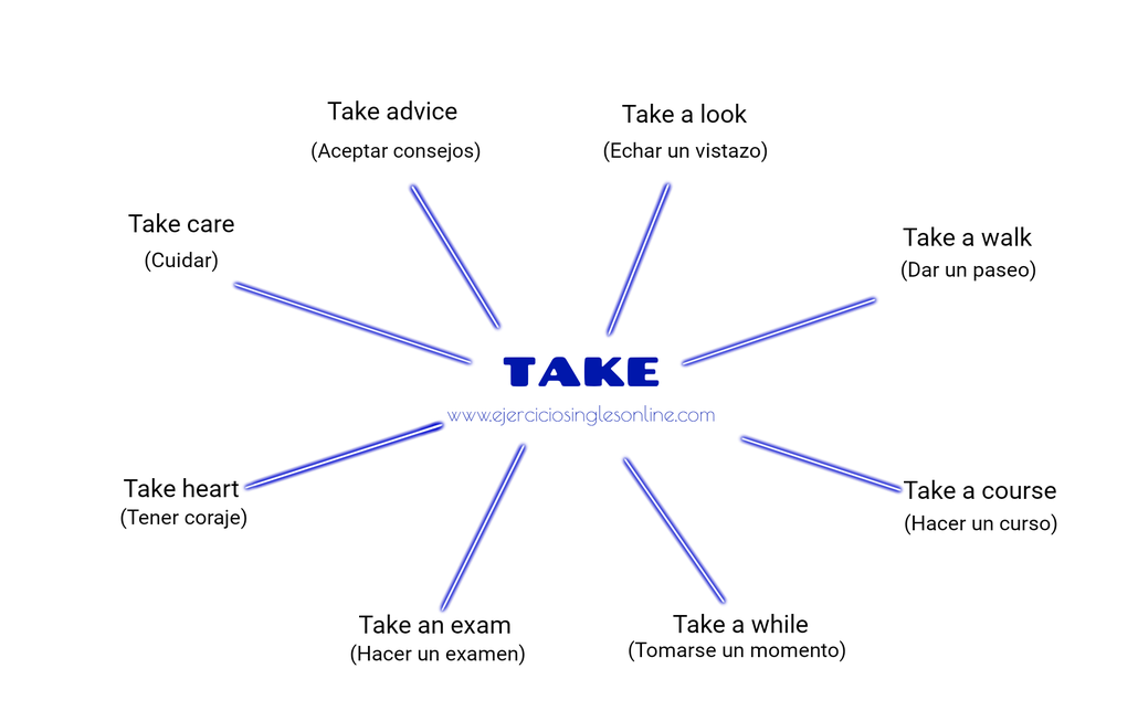 Collocations con Take en inglés.