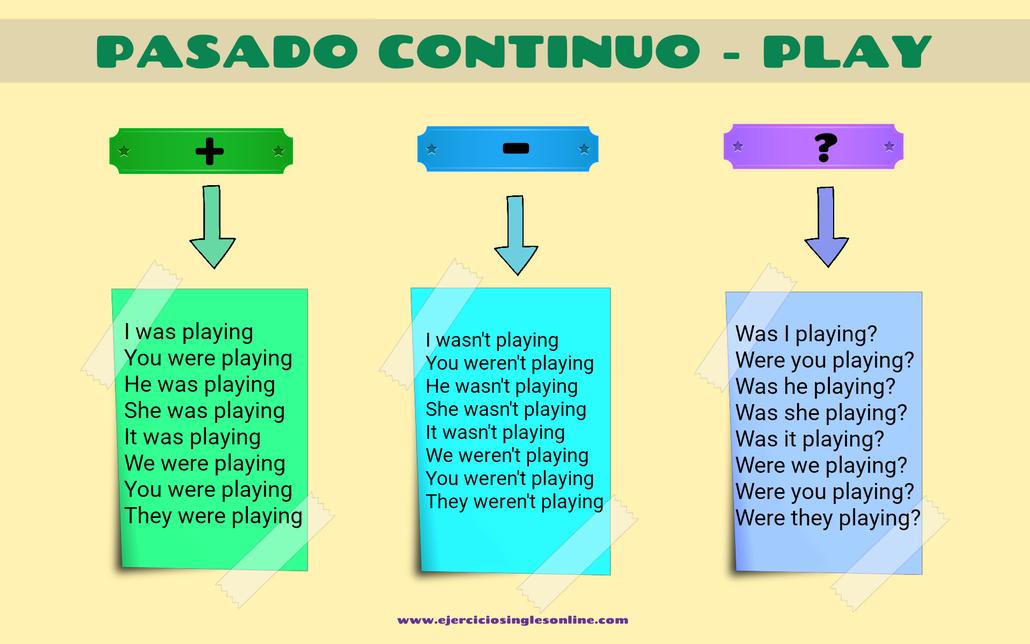 Conjugación pasado continuo verbo play en inglés.