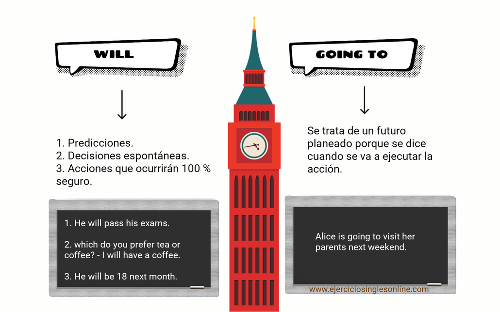 Diferencia entre will y going to en inglés.