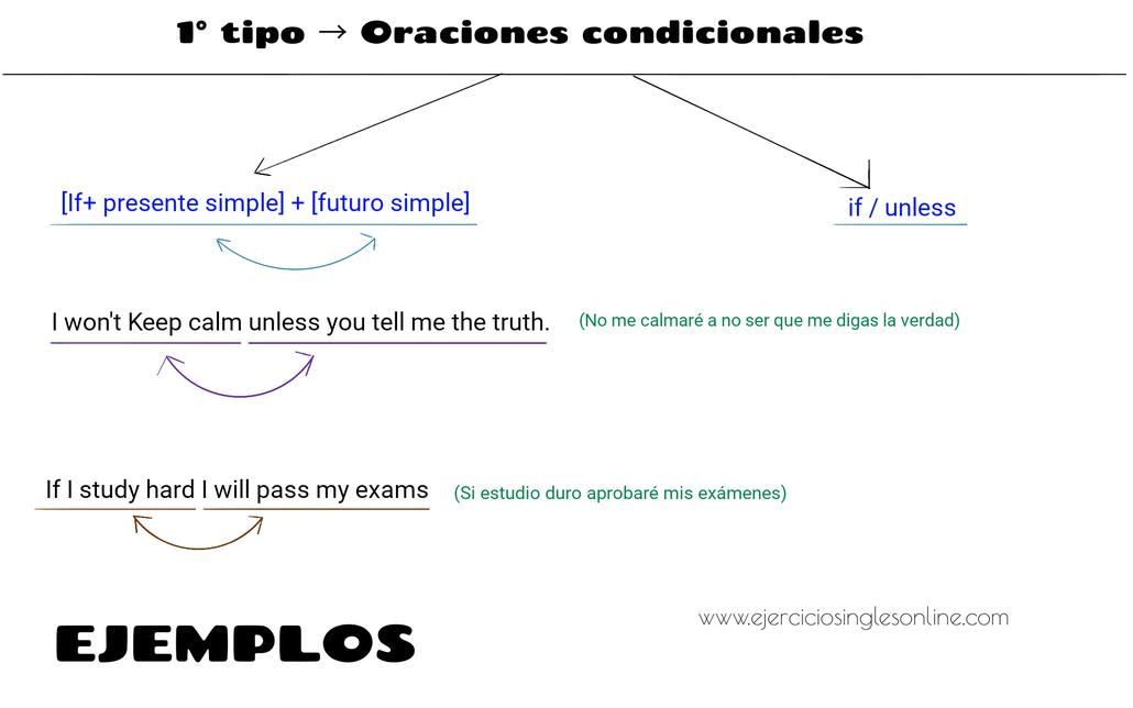 Oraciones condicionales en inglés - 1º tipo - Ejemplos